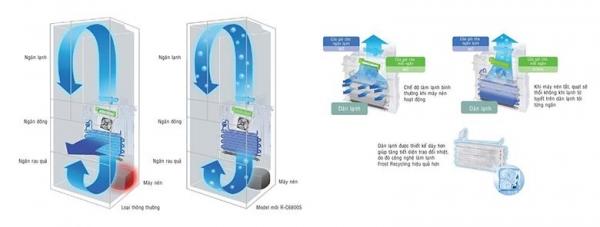 Công nghệ làm lạnh Frost Recycling của tủ lạnh Hitachi